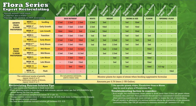 General-Hydroponics-Flora-Series-Expert-Recirculating-Feed-Chart