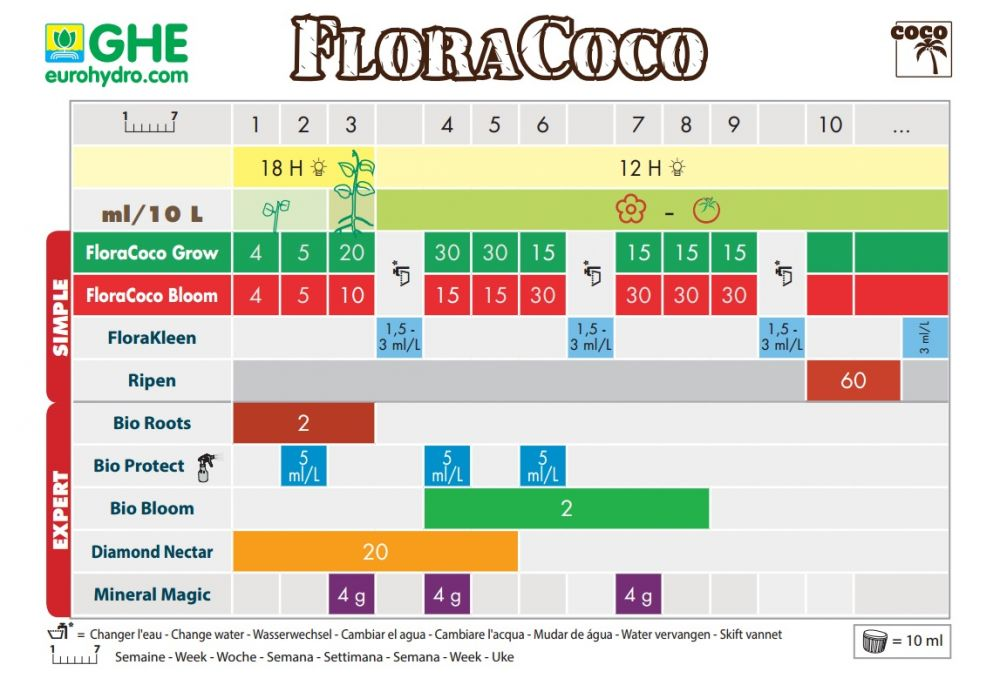 ghe-floracoco-bloom-1l_8493_2_
