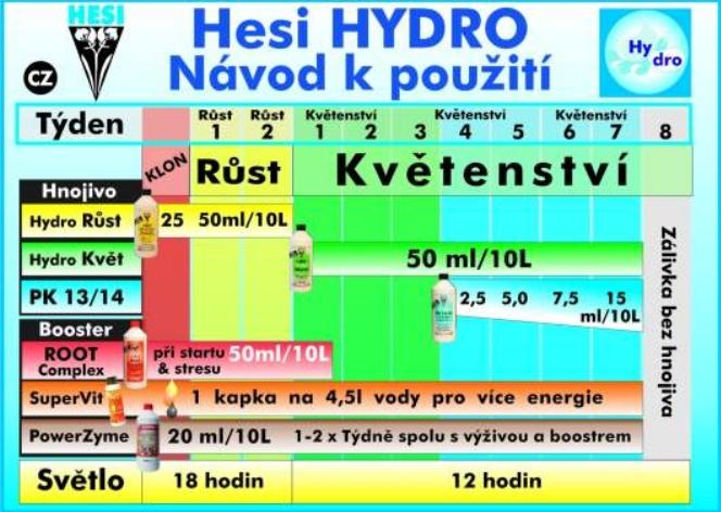 hesi_davkovani_hnojiv_hydroponie